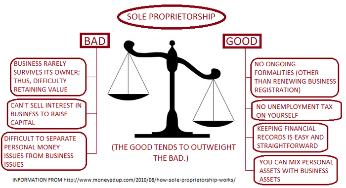 the advantages and disadvantages of sole proprietorship Choosing the legal structure of a business is one of the most important decisions entrepreneurs make when creating new companies the legal structure affects many aspects of a company, including management, business liability and taxation a sole proprietorship is a business with a single owner.